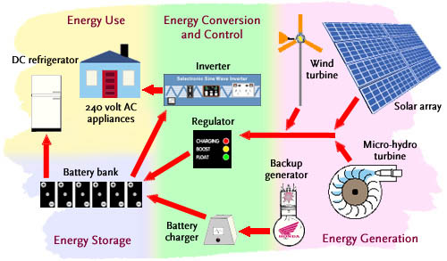 solar power diagram. our solar power stations